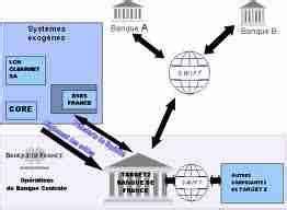 chambre de compensation banque l 39 architecture des systèmes de paiement les participants