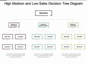 High Medium And Low Sales Decision Tree Diagram