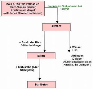 Zement Beton Unterschied : freies lehrbuch der anorgansichen chemie f r sch ler und studenten ~ A.2002-acura-tl-radio.info Haus und Dekorationen
