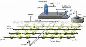Automatic Farm Drip Irrigation Systems
