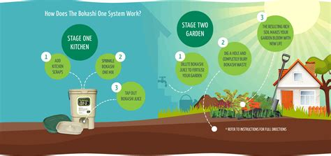 image of kitchen compost bin bokashi composting australia are focused on at home