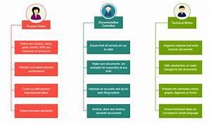 A Comprehensive Guide To Process Documentation