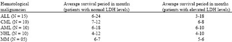 of serum lactate dehydrogenase as a bio marker in therapy related hematological malignancies