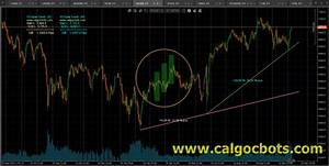 Hang Seng Index Daily Chart 1d Draw Trend Indicator For Calgo And Ctrater Trading