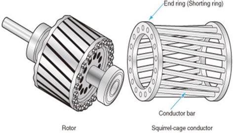 squirrel cage induction motor working principle construction  application pnpntransistor