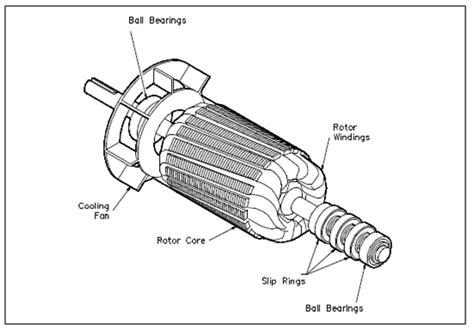 single phase ac induction motors ac motor types