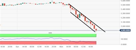 New coins are minted every 10 minutes by bitcoin miners who help to maintain the network by adding new transaction data to the blockchain. Bitcoin Price Analysis: BTC/USD bears continue destruction, price heavily within oversold ...