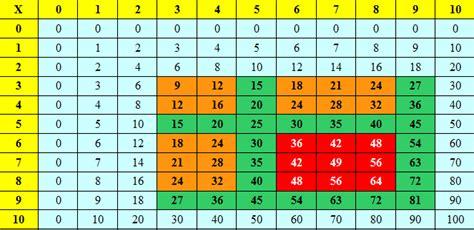 math table de multiplication formation calcul mental 1