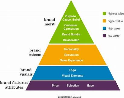Pyramid Value Brand Features Attributes Brands Visualize