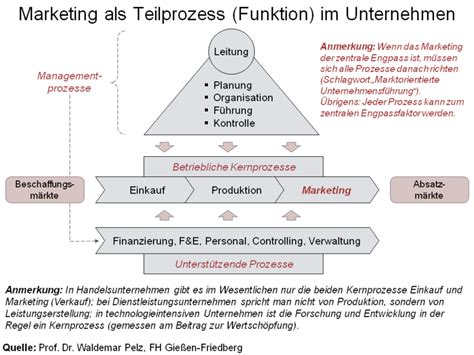 learning session markt marketing und absatzstrategie