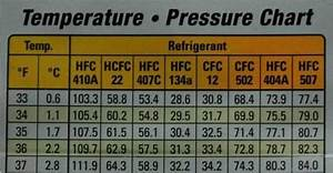 R22 Suction Pressure Temperature Chart How To Use Hvac Gauges