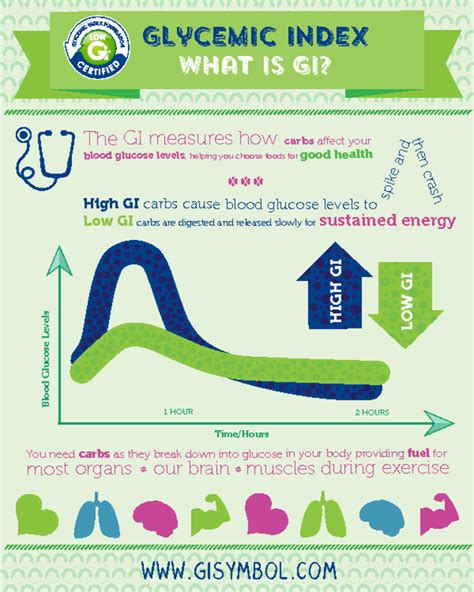 infographics glycemic index foundation