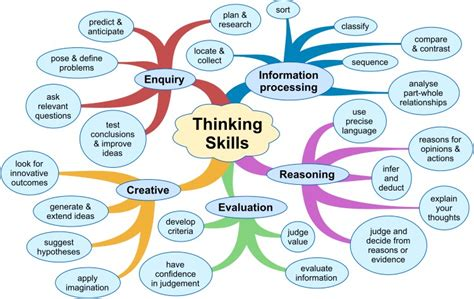 Creative Thinking Skills Resume by How To Write An Essay Five Point Essay Wikibooks Open Books For Essay On Critical Thinking
