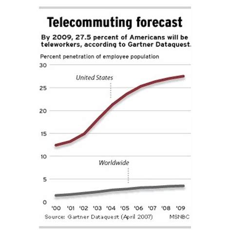 Telecommuting Statistics and Trend: How is the Economy ...