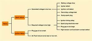 Subaru Spark Plug Gap Chart