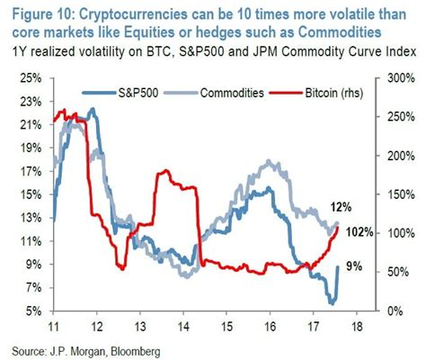 We aim to ascertain the magnitude and robustness of diversification gains for an already diversified portfolio due to inclusion of bitcoin from the standpoint of an indian investor. Bitcoin Correlation With Other Assets Near Zero: Good For Diversification?