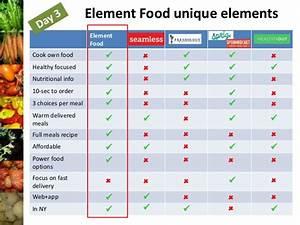 Element Food Unique Elements Element