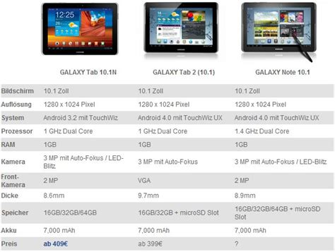 samsung tablet vergleich samsung galaxy note 10 1 vs galaxy tab 2 10 1 vs