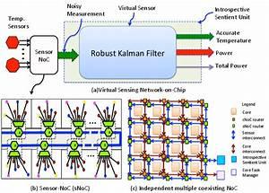 A Virtual Sensor Network