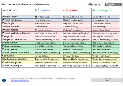 Verb Tense Chart  Cyber English Solution