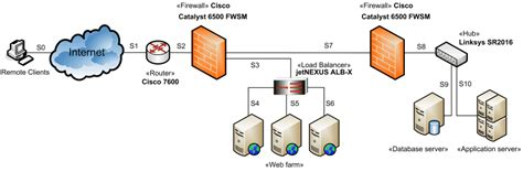 Web application network diagram example for online ...