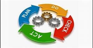 Ciclo PDCA: Do conceito à aplicação | Portal Administração