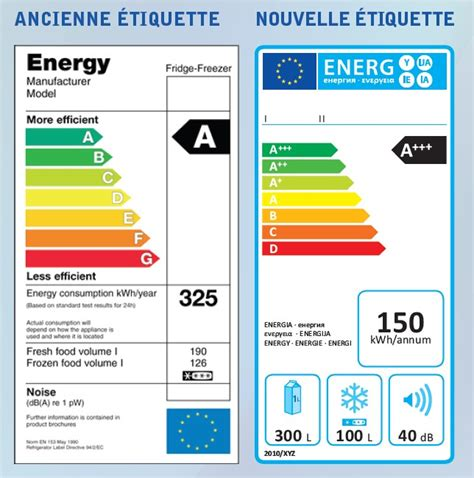 etiquette energie lave vaisselle la notation s impose dans nos maisons