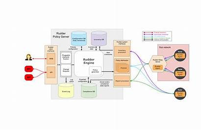 Architecture Functional Diagram Rudder Server Network Simple