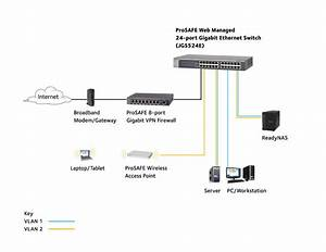 Gigabit Plus Switch Series