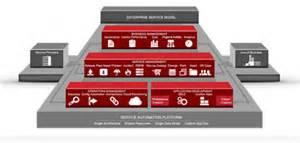 ServiceNow - Providers - Equinix Forum