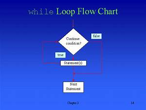 While Loop Flow Chart
