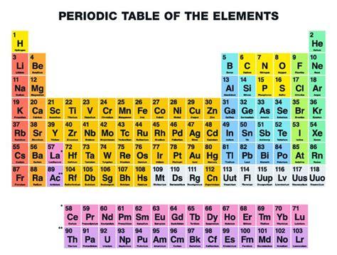 New Periodic Table « Inhabitat