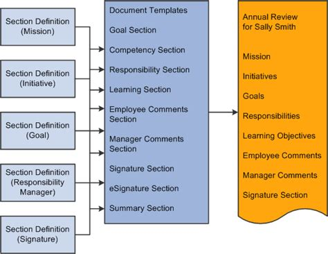 Template Definition Peoplesoft Eperformance 9 1 Peoplebook