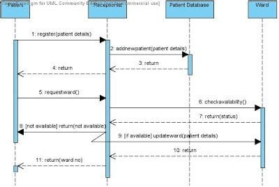 sequence diagram  hospital management quora