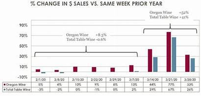 Sales Retail Wine Chart Alcohol Industry Pandemic