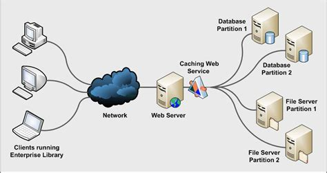 Caching Data With A Web Service In Enterprise Library