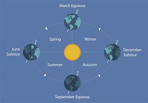 Winter Solstice Marks The First Day Of Winter