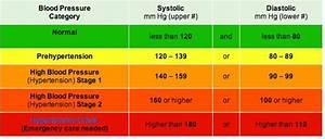 Hypertension Hypertension