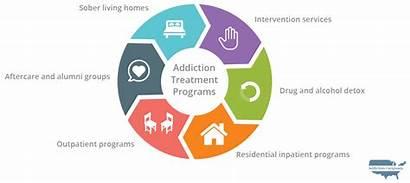 Programs Florida Addiction Treatment Drug Nebraska Alcohol