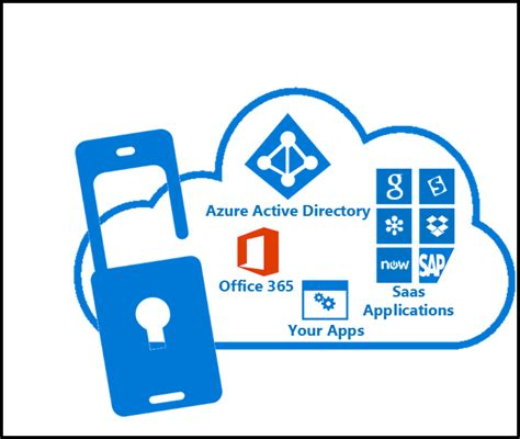 cloud authentication get started azure mfa in the cloud microsoft docs
