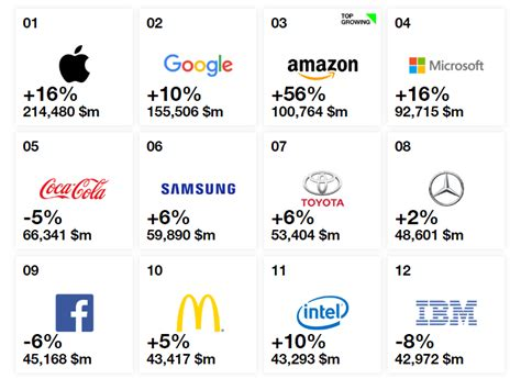 Top 10 Most Valuable Brands In The World 2018