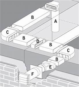 Anschluss Dunstabzugshaube Abluftkanal : abluft systeme flachkanal 169x77 mm compair flow 125 ~ A.2002-acura-tl-radio.info Haus und Dekorationen