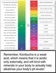 Kombucha Ph Chart