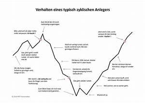 Kgv Berechnen Aktien : berechnung kurs gewinn verh ltnis ~ Themetempest.com Abrechnung