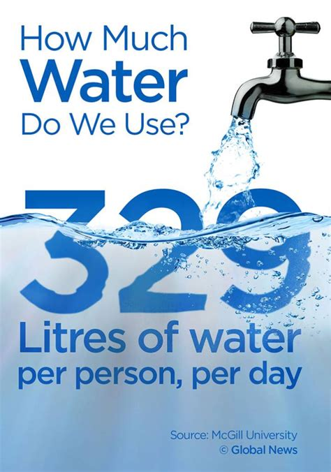 How Much Water Does A Shower Use Per Minute This Is How Much Water Canadians Waste National