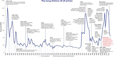 Timeline 155 year history of oil prices - Business Insider