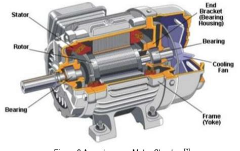 Electric Motor Selection by Figure 3 From Motor Comparison Selection For Electric