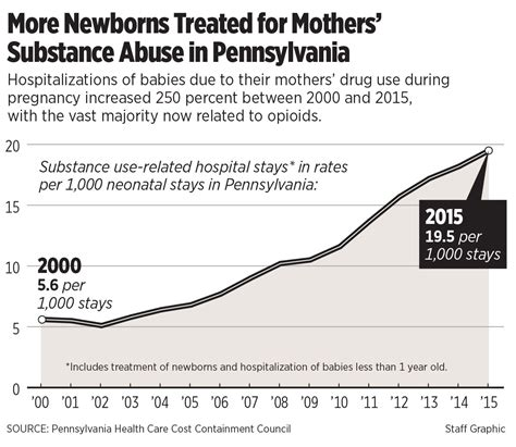 Report More Pa Babies Are Born Addicted To Opioids Philly