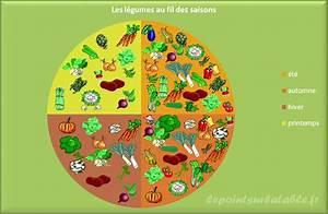 Fruits Legumes Saison : 301 moved permanently ~ Melissatoandfro.com Idées de Décoration