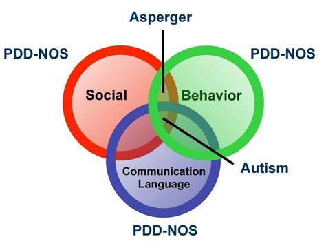 Autism Spectrum Discorder ( Asd) In Children